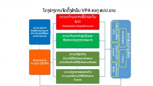 organisational-structure_lao